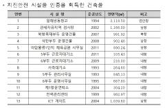 인천항만공사, 인천항 건축물 지진안전 시설물 인증 획득