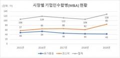 작년 상장법인 M&A 128개사…전년比 20.8%↑