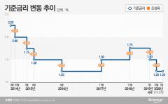 홍남기·이주열 만난다…2월 금리 인하 여부 주목