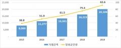작년 기관간 Repo 거래액 2경109조…전년比 24%↑
