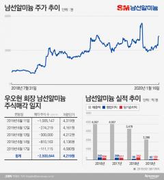 남선알미늄 주가급등, 우오현 SM그룹 회장 이번에도 매도?