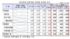 국내은행, 11월 원화대출 연체율 0.48%…전월比 0.02%p↑