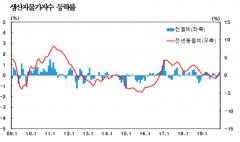 지난해 12월 생산자물가지수 0.3%↑…3개월만에 상승전환