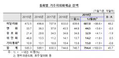 12월 거자주외화예금 45.7억 달러 ↑…기업 예금 증가 영향