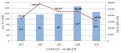 작년 유상증자 16조910억원…전년比 30.2%↓