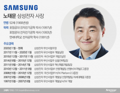 갤럭시 이끄는 노태문…2월 'Z플립' 앞세워 글로벌 무대 데뷔