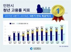 인천시, 청년 취업 및 창업 지원사업 대폭 확대