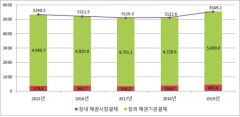 작년 예탁원 통한 채권결제대금 5549조원…8.3% 증가