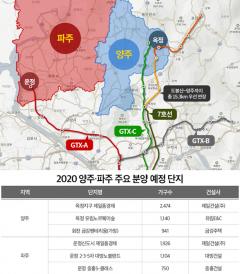 경기 북부 부동산 규제 반사익 기대감 팽배…올해 1만여가구 쏟아져