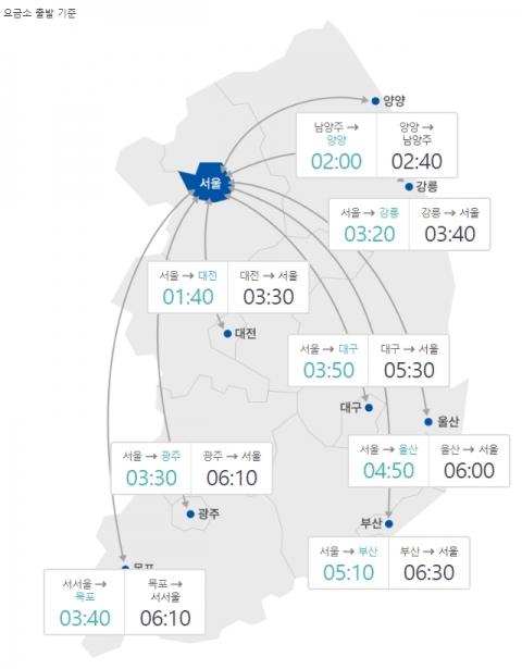 부산→서울 6시간30분…전국 고속도로 본격 정체
