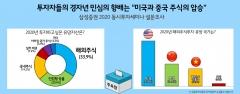 """삼성증권, 경자년 민심 향배는 """"미국과 중국 주식의 압승"""""""