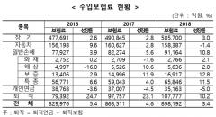 손해보험 성장률 둔화…'손해율 악화' 車보험 마이너스 성장