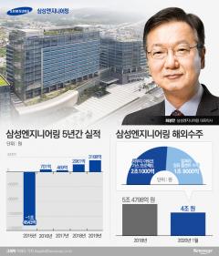 """최성안 삼성엔지니어링 사장 """"목표 10.5조 수주··영업익 3400억 달성"""""""