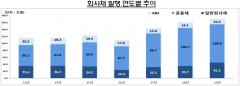 지난해 기업 직접금융 조달실적 증가…주식·회사채 3.3%↑