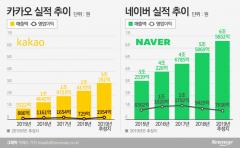 네이버 6조·카카오 3조…역대급 실적 전망에 시장 기대 ↑