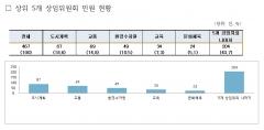 서울시의회, 재개발·재건축관련 도시계획 분야 민원 가장 많아