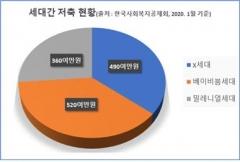 """한국사회복지공제회 """"저축, 세대간 특징 뚜렷""""...베이비붐세대 평균 520만원 저축"""