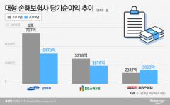 대형 손보사, 車손해율 직격타…메리츠만 순익 증가(종합)