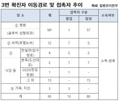 '2차 감염' 만든 3번 환자…나흘 간 강남·일산 접촉자 95명