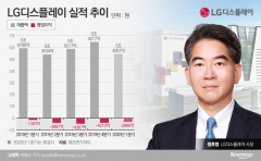 """LG디스플레이, 작년 영업적자 1.4조…""""하반기 턴어라운드"""""""