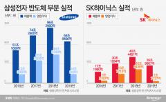 """삼성·SK하이닉스 """"반도체 바닥 찍었다…올해 반등 자신"""""""