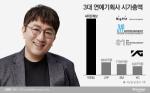 '방탄 빅히트' 상장 본격화···방시혁, 이수만 제치고 1위 예약