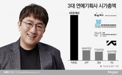 '방탄 빅히트' 상장 본격화…방시혁, 이수만 제치고 1위 예약