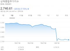 상하이 증시 7.72% 대폭락…3199개 종목 하한가