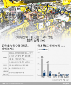 국내 완성차, 신종코로나 파장 '공장 올스톱' 현실화
