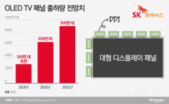 SK하이닉스가 LG OLED 사업 응원하는 까닭
