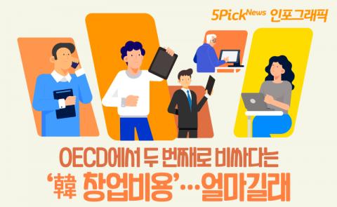OECD에서 두 번째로 비싸다는 '韓 창업비용'…얼마길래