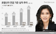 '코로나' 복병 만난 호텔신라···이부진, 성장세 이어갈 묘책은?