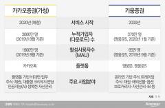 첫 발 뗀 '카카오증권', 3000만 등에 업고 '키움' 정조준