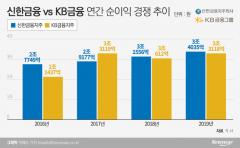 신한금융, 2년 연속 '리딩뱅크' 수성…KB금융 반격 준비