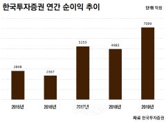 한국투자증권, 작년 순익 7099억원···'4년 연속 업계 1위'