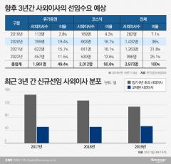 """삼성·SK·현대차 """"장수 사외이사 아웃""""…3월 주총 앞두고 大혼란"""