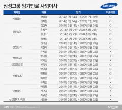 삼성그룹, 사외이사 20% 이상 바뀐다