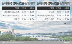 신종 코로나 여파…올해 韓 성장률 줄줄이 하향