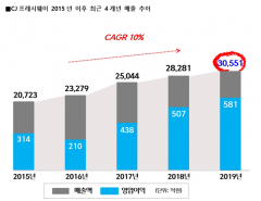 CJ프레시웨이, 지난해 매출 3조551억…업계 첫 3조 돌파