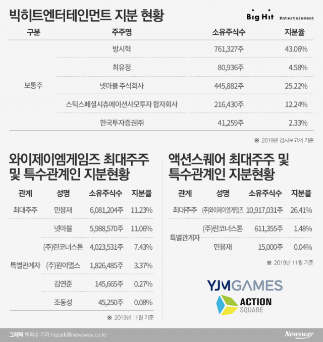 """[stock&톡]빅히트 대표주 YJM이 인수한 액션스퀘어 """"상폐 걱정 없다"""""""