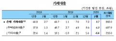 1월 가계 대출 잔액 892조…증가 규모 축소