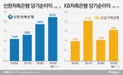 연임한 김영표·신홍섭 대표, 견고한 실적으로 존재감 ↑