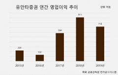 유안타증권, 작년 영업익 718억원…전년비 21.2% 감소
