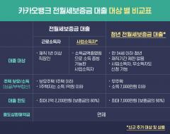 카카오뱅크, '전월세보증금 대출' 대상 사업소득자·청년으로 확대