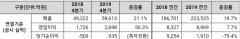 """CJ제일제당,지난해 영업익 8969억…""""수익성∙재무구조 개선"""""""