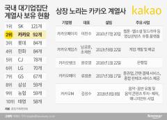 3개월새 계열사 9개 늘린 카카오···올해는 '상장 러시'