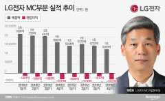 LG폰 '적자 줄이기' 선언한 이연모…올해 턴어라운드 '올인'