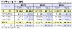 작년 공시의무 위반 103개사 적발…40%는 코스닥