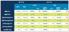넥슨, 지난해 영업이익 1조208억원···직전년도比 4% ↓