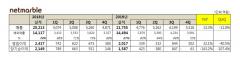 """넷마블 """"코웨이 인수후에도 유동자산 2조5천억""""(종합)"""